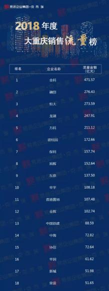 新城控股的重庆节拍:从0到52亿  新晋房企领头羊