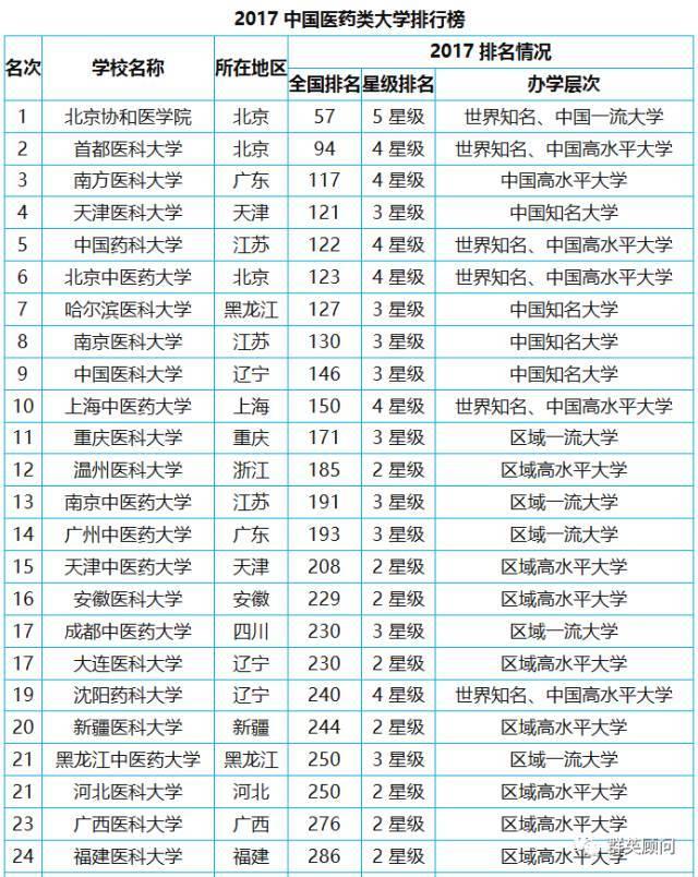 中国最好大学排名2017(2017全国大学排名一览表)